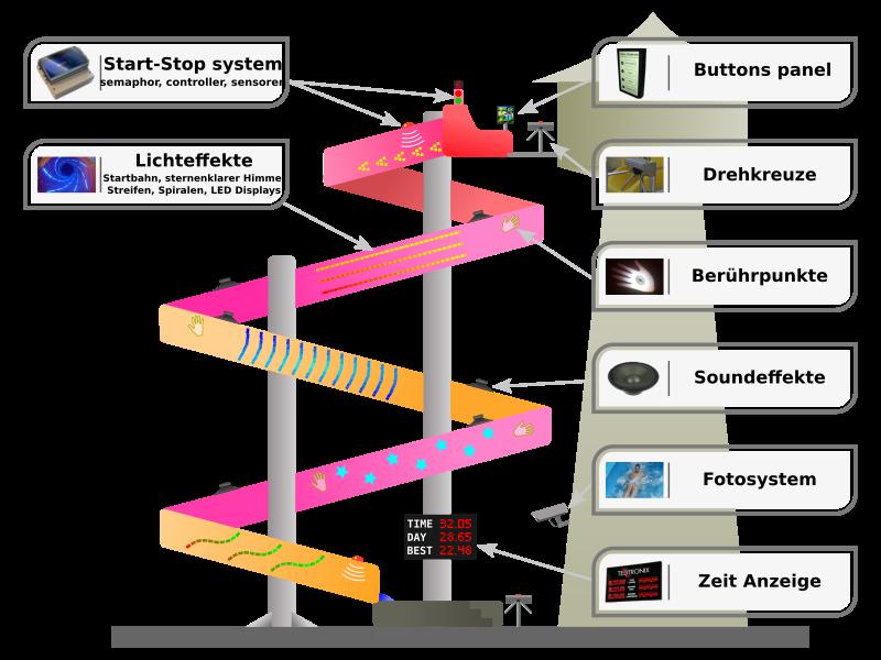 Wasserrutsche - volles system